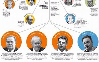 Sergio Machado x-nova repasse de propina para 23 políticos