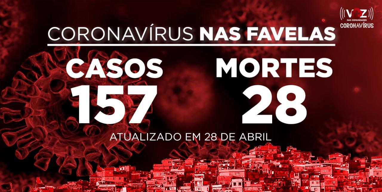 Favelas do Rio registram 10 novo caso de COVID-19 nesta terça-feira (28)
