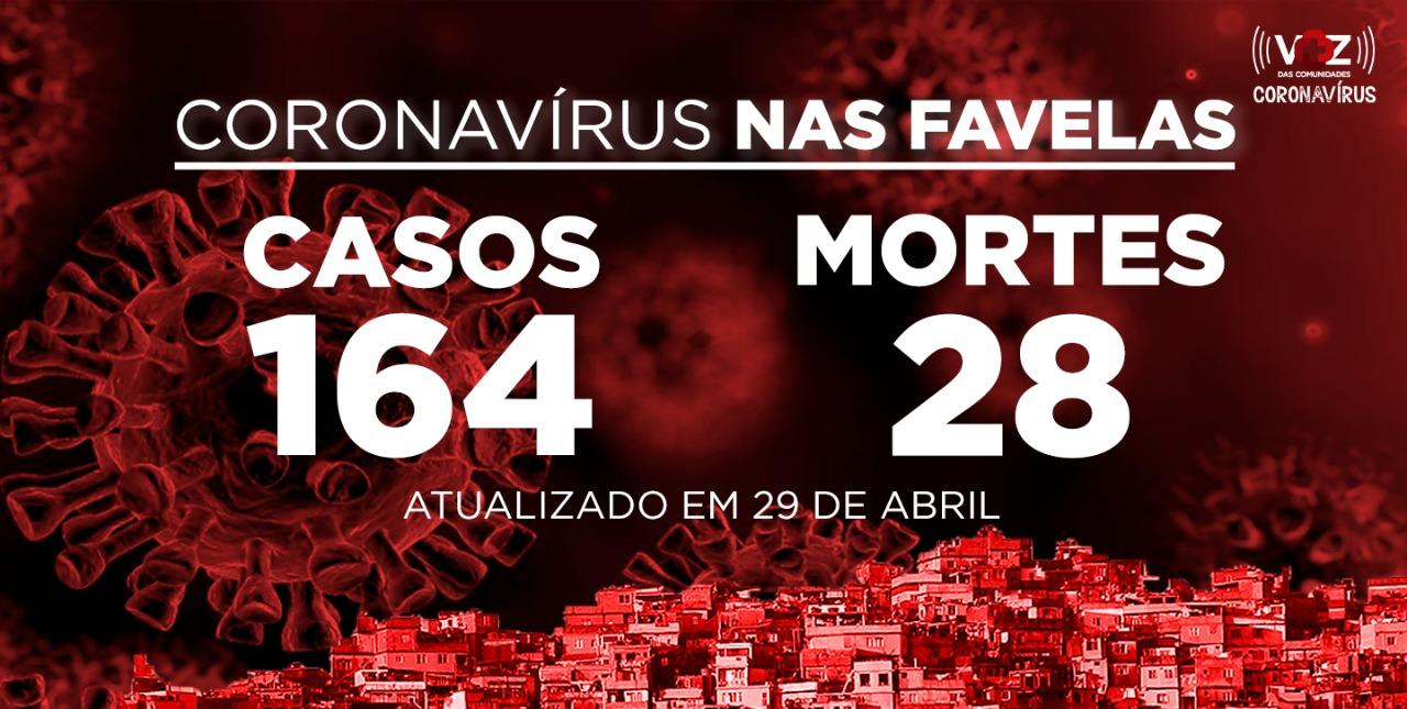 Favelas do Rio registram 7 novo caso de COVID-19 nesta quarta-feira (29)