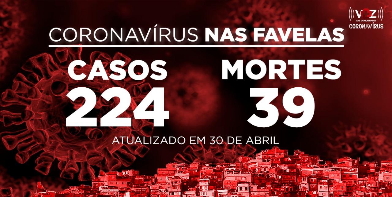 Favelas do Rio registram 60 novo caso e 11 mortes de COVID-19 nesta quinta-feira (30)