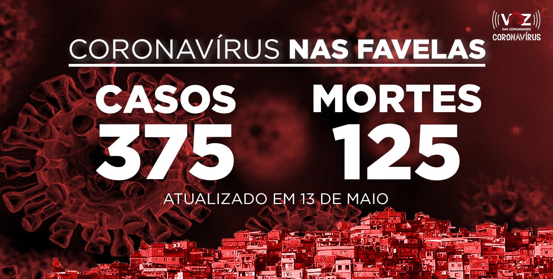 Favelas do Rio registram 13 novos casos e 11 mortes de COVID-19 nesta quarta-feira (13)