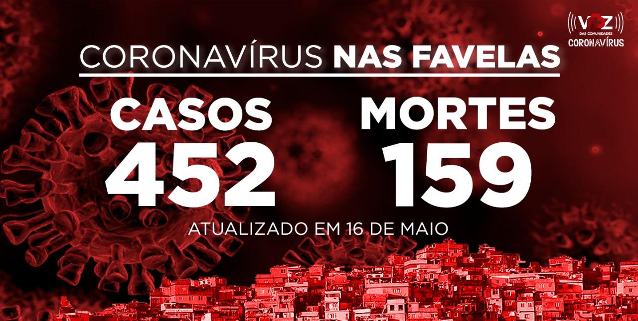 Favelas do Rio registram 9 novos casos e 6 mortes de COVID-19 neste sábado (16)