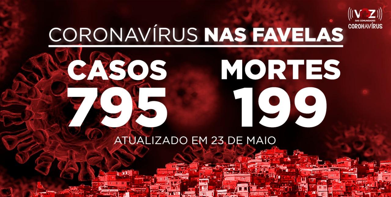 Favelas do Rio registram 60 novos casos e 7 mortes de COVID-19 neste sábado (23)