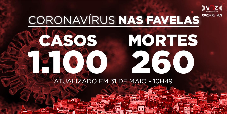 Favelas do Rio registram 19 novos casos e 6 mortes de Covid-19 nesta manhã de domingo (31)