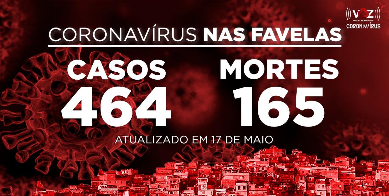 Favelas do Rio registram 12 novos casos e 6 mortes de COVID-19 neste domingo (17)