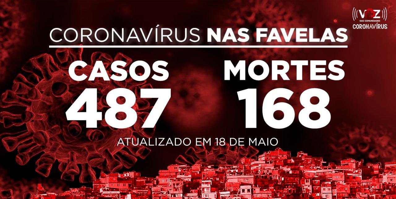 Favelas do Rio registram 23 novos casos e 3 mortes de COVID-19 nesta segunda-feira (18)
