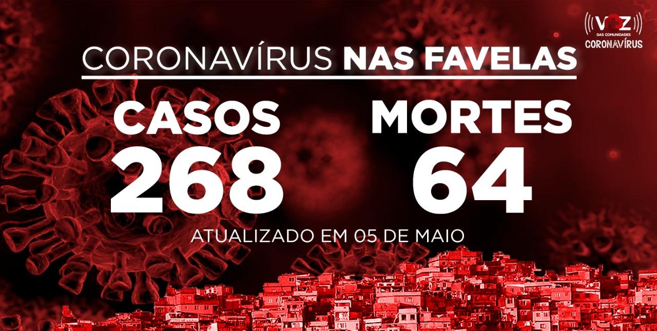 Favelas do Rio registram 3 novos casos e 8 mortes de COVID-19 nesta terça-feira (05)