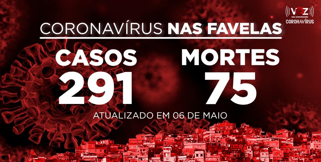 Favelas do Rio registram 23 novos casos e 11 mortes de COVID-19 nesta quarta-feira (06)
