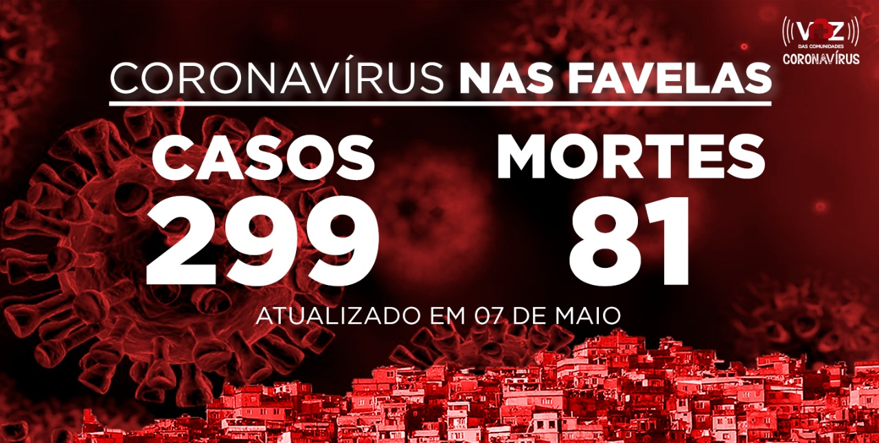Favelas do Rio registram 8 novos casos e 6 mortes de COVID-19 nesta quinta-feira (07)
