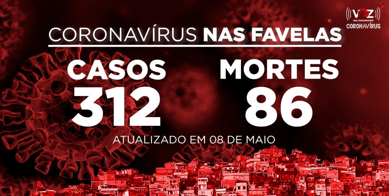 Favelas do Rio registram 13 novos casos e 5 mortes de COVID-19 nesta sexta-feira (08)