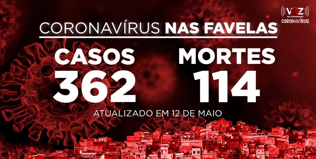 Favelas do Rio registram 47 novos casos e 14 mortes de COVID-19 nesta terça-feira (12)
