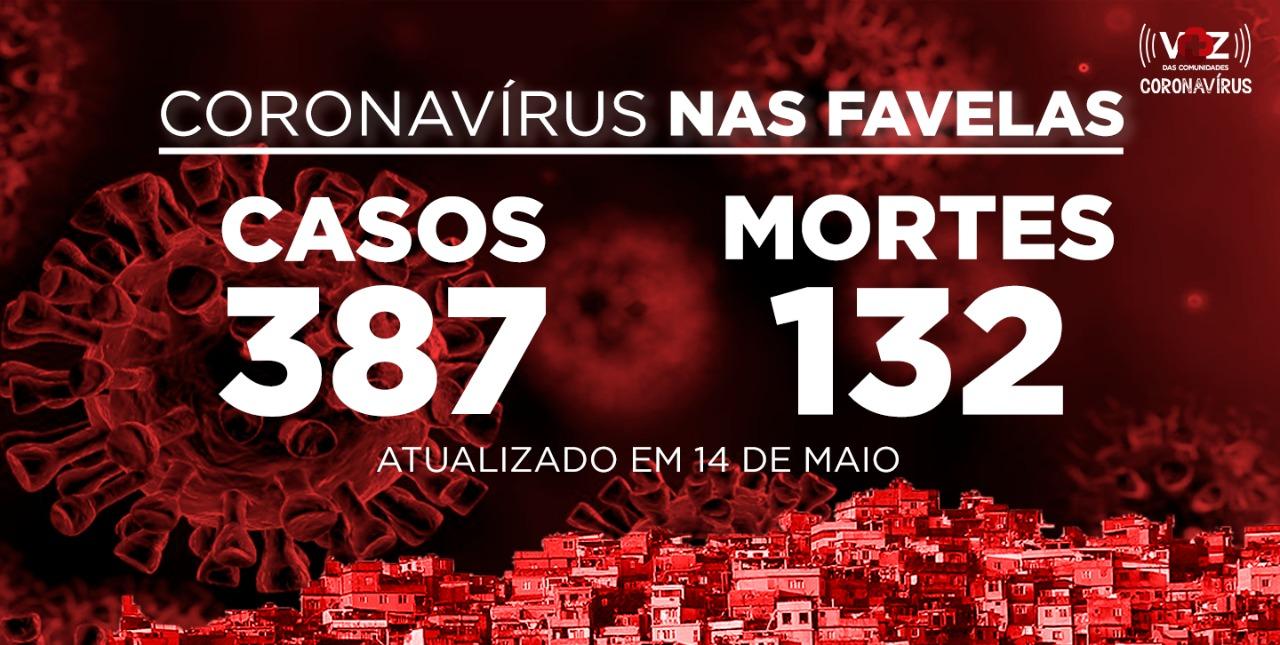 Favelas do Rio registram 12 novos casos e 7 mortes de COVID-19 nesta quinta-feira (14)