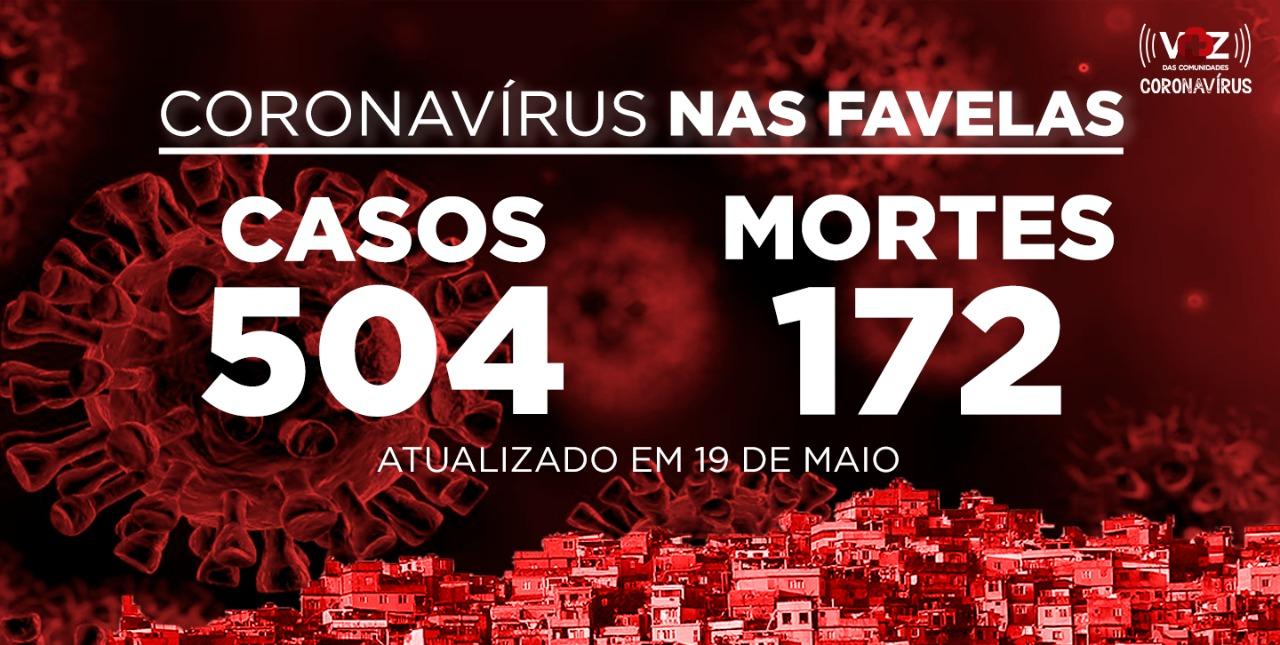 Favelas do Rio registram 17 novos casos e 4 mortes de COVID-19 nesta terça-feira (19)