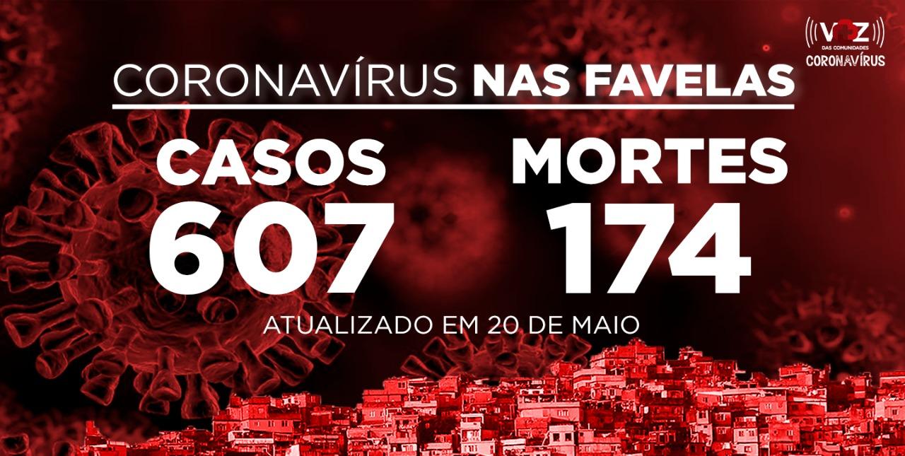 Favelas do Rio registram 103  novos casos e 2 mortes de COVID-19 nesta quarta-feira (20)