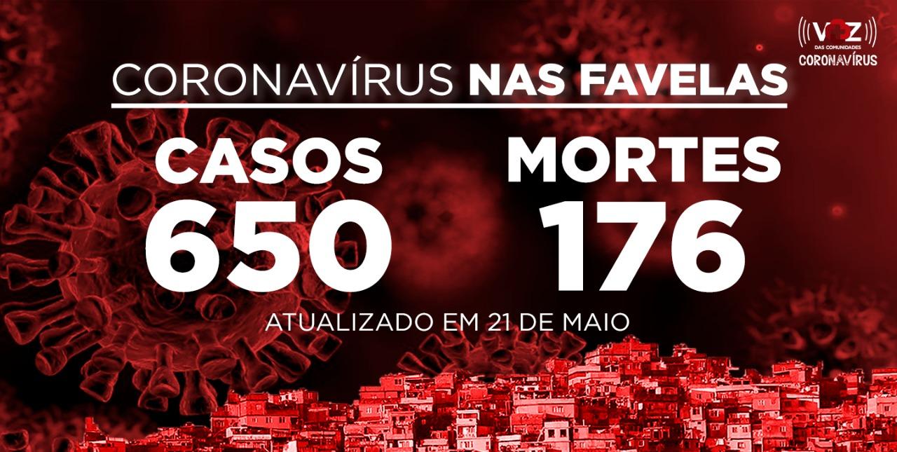 Favelas do Rio registram 43 novos casos e 2 mortes de COVID-19 nesta quinta-feira (21)