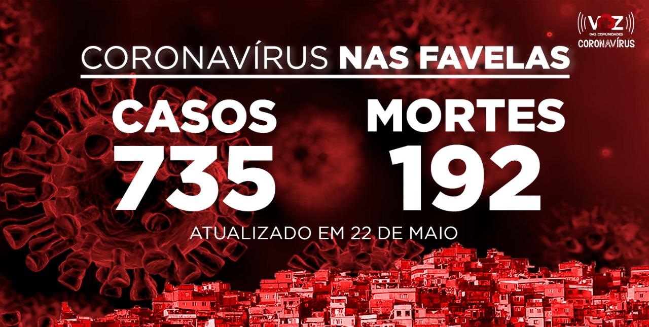 Favelas do Rio registram 85 novos casos e 16 mortes de COVID-19 nesta sexta-feira (22)