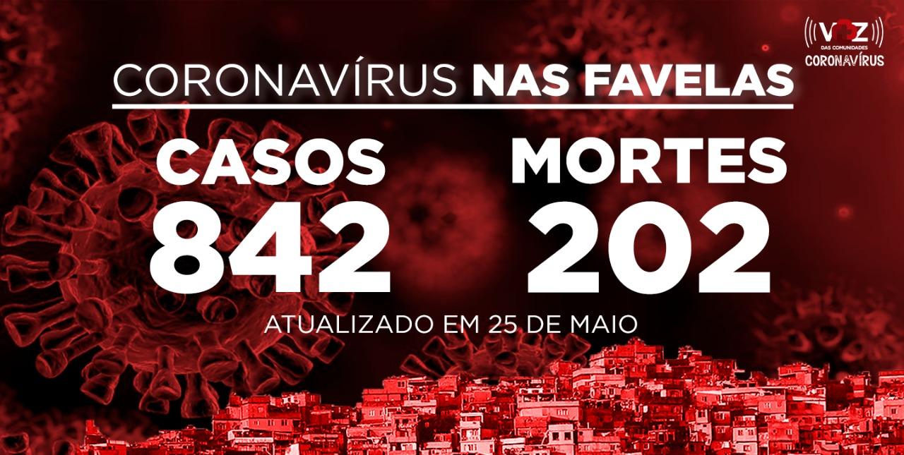 Favelas do Rio registram 15 novos casos e 1 mortes de COVID-19 nesta segunda-feira (25)