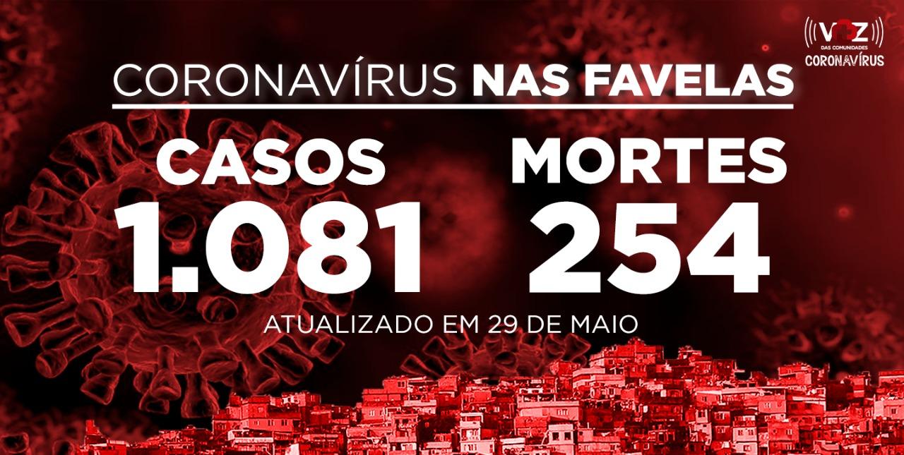 Favelas do Rio registram 99 novos casos e 5 mortes de Covid-19 nesta sexta-feira (29)
