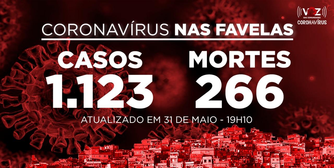 Favelas do Rio registram 23 novos casos e 6 mortes de Covid-19 neste domingo (31)