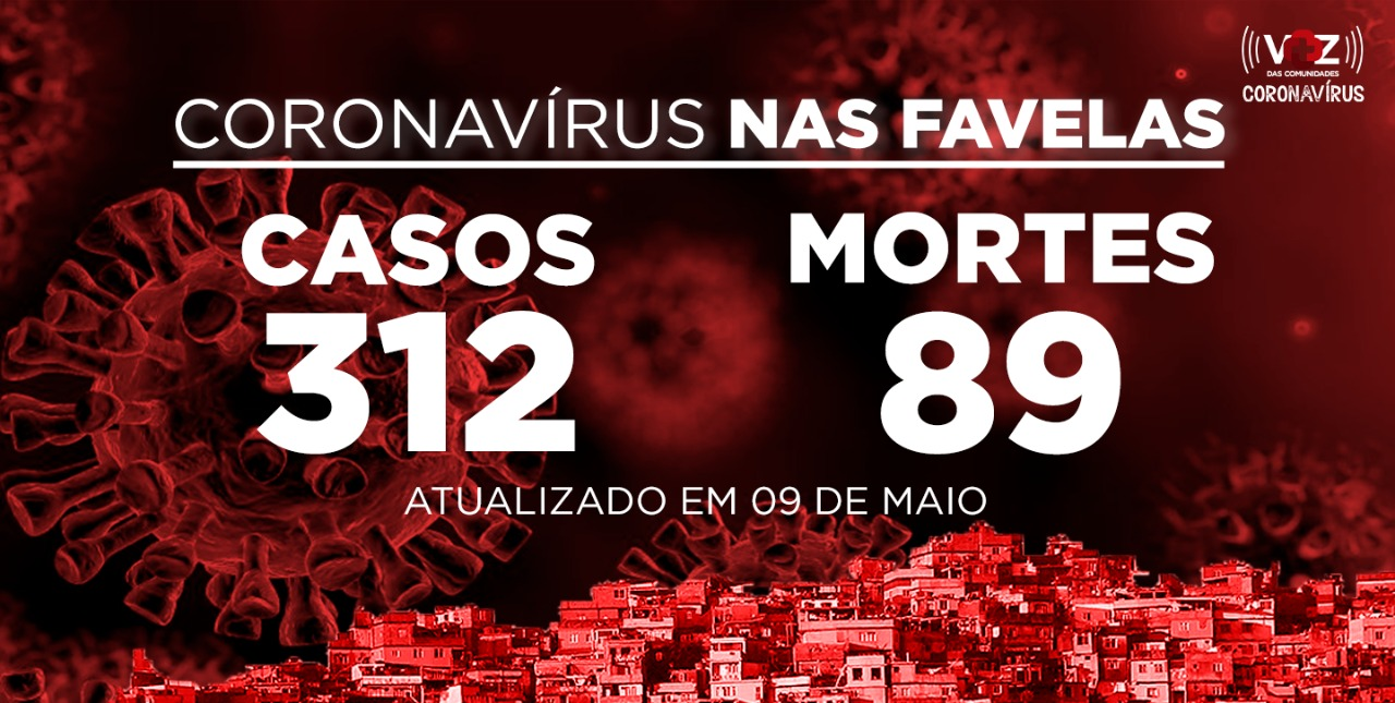 Favelas do Rio registram 3 mortes de COVID-19 neste sábado (09)