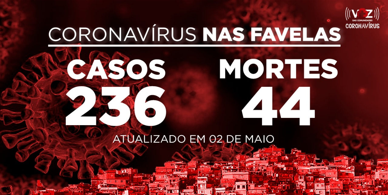 Favelas do Rio registram 1 novo caso e 2 mortes de COVID-19 neste sábado (02)
