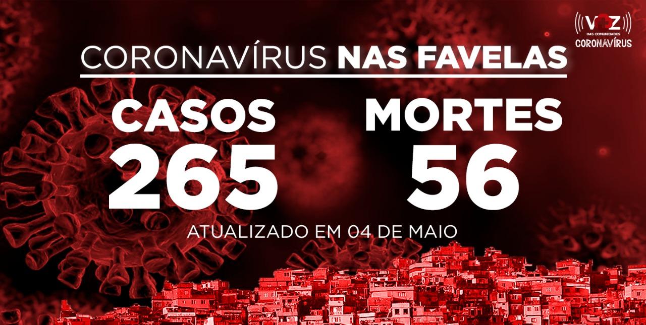 Favelas do Rio registram 17 novos casos e 4 mortes de COVID-19 nesta segunda-feira (04)
