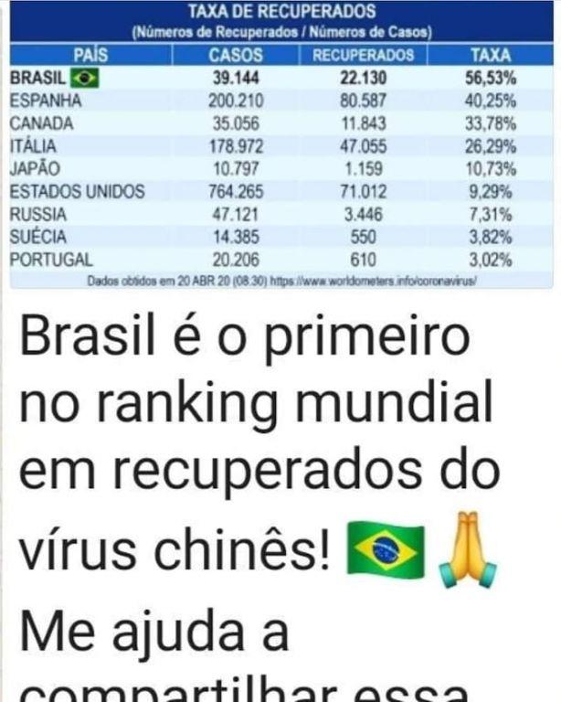 Brasil NÃO é o primeiro do ranking mundial de recuperados do Covid-19