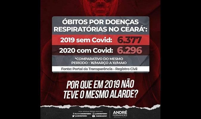 Número de mortes no Ceará por doenças respiratórias NÃO diminuiu em 2020
