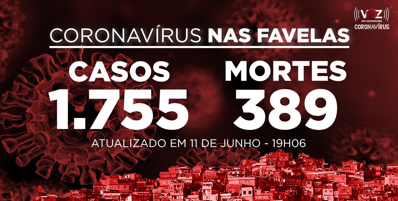 Favelas do Rio registram 28 novos casos e 4 mortes de Covid-19 nesta quinta-feira (11)