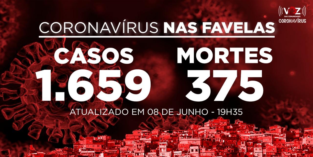 Favelas do Rio registram 65 novos casos e 3 mortes de Covid-19 nesta segunda-feira (08)