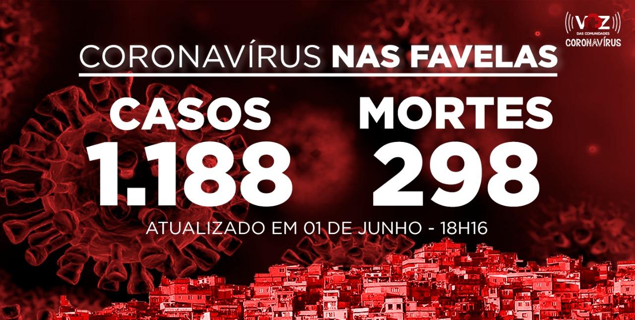 Favelas do Rio registram 65 novos casos e 32 mortes de Covid-19 nesta segunda-feira (01)