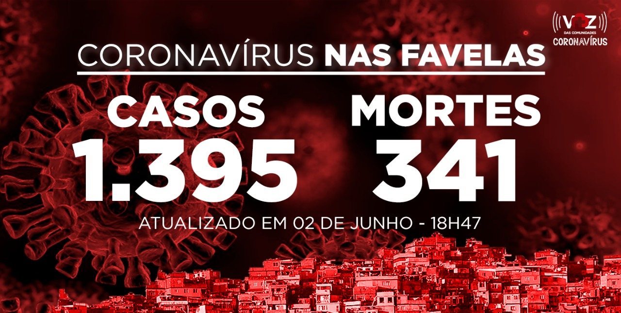 Favelas do Rio registram 207 novos casos e 43 mortes de Covid-19 nesta terça-feira (02)