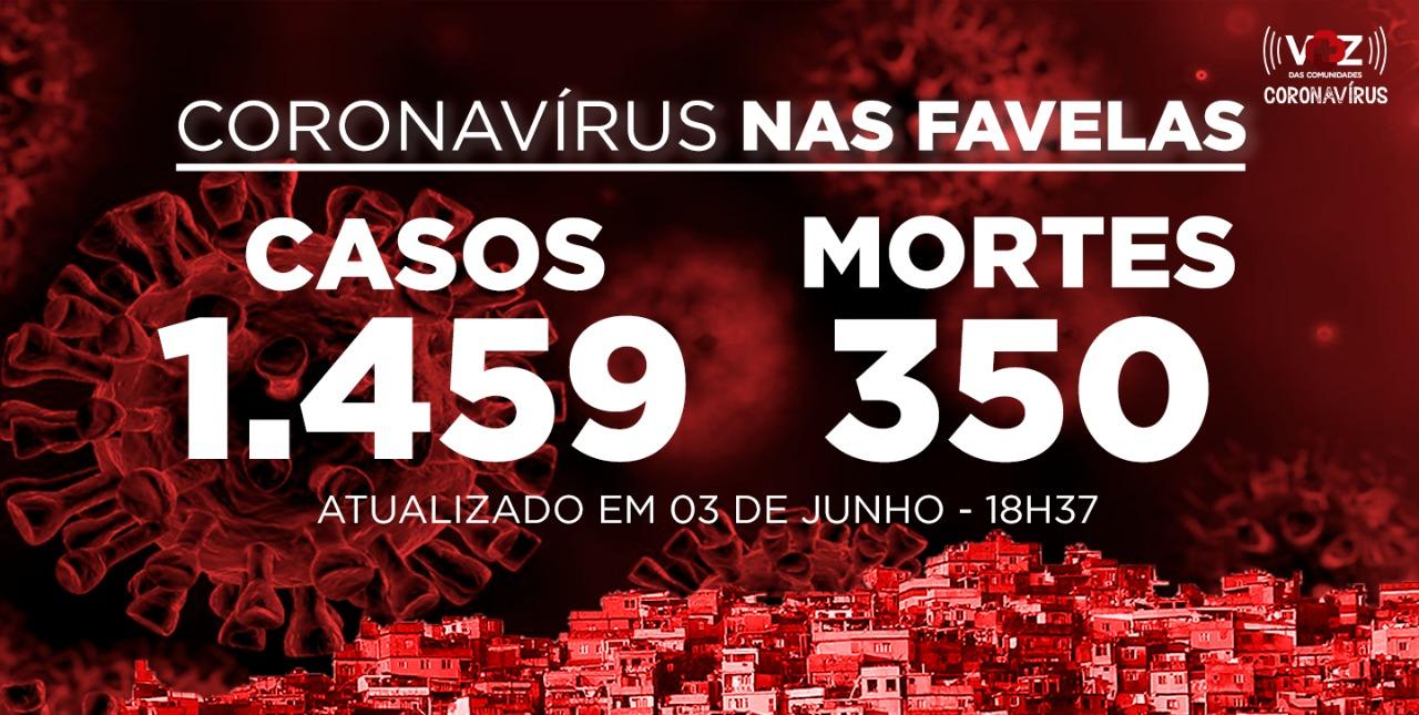 Favelas do Rio registram 64 novos casos e 9 mortes de Covid-19 nesta quarta-feira (03)