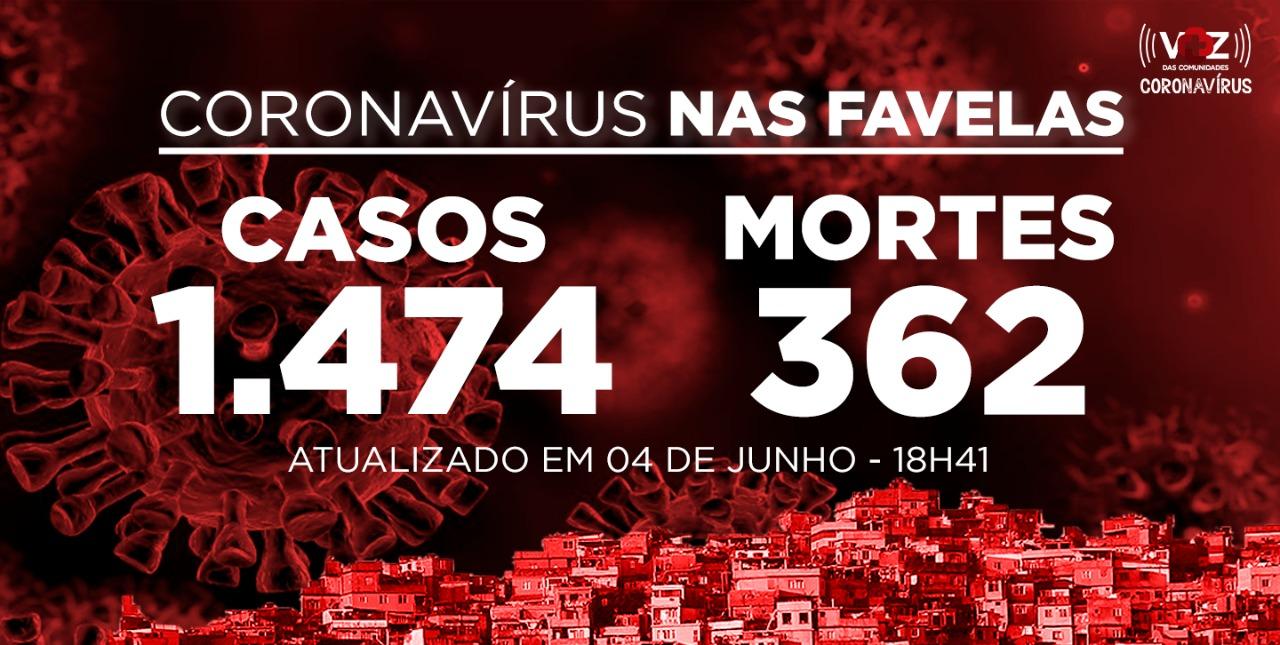 Favelas do Rio registram 15 novos casos e 12 mortes de Covid-19 nesta quinta-feira (04)