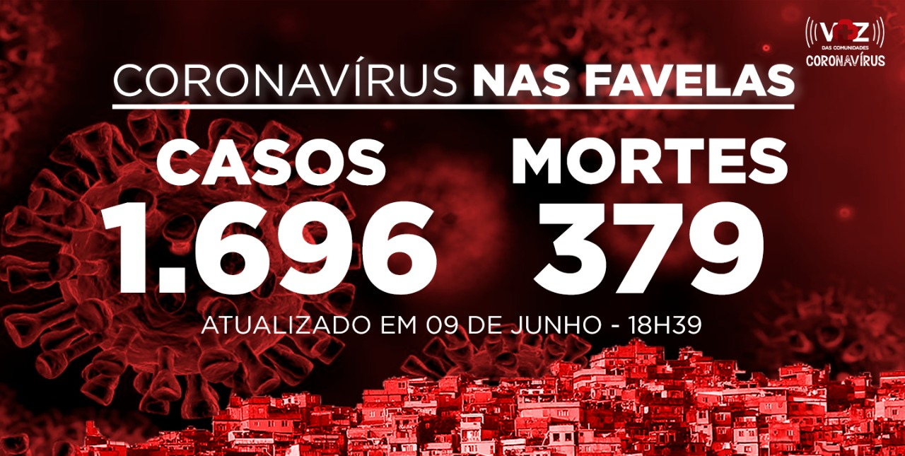 Favelas do Rio registram 37 novos casos e 4 mortes de Covid-19 nesta terça-feira (09)