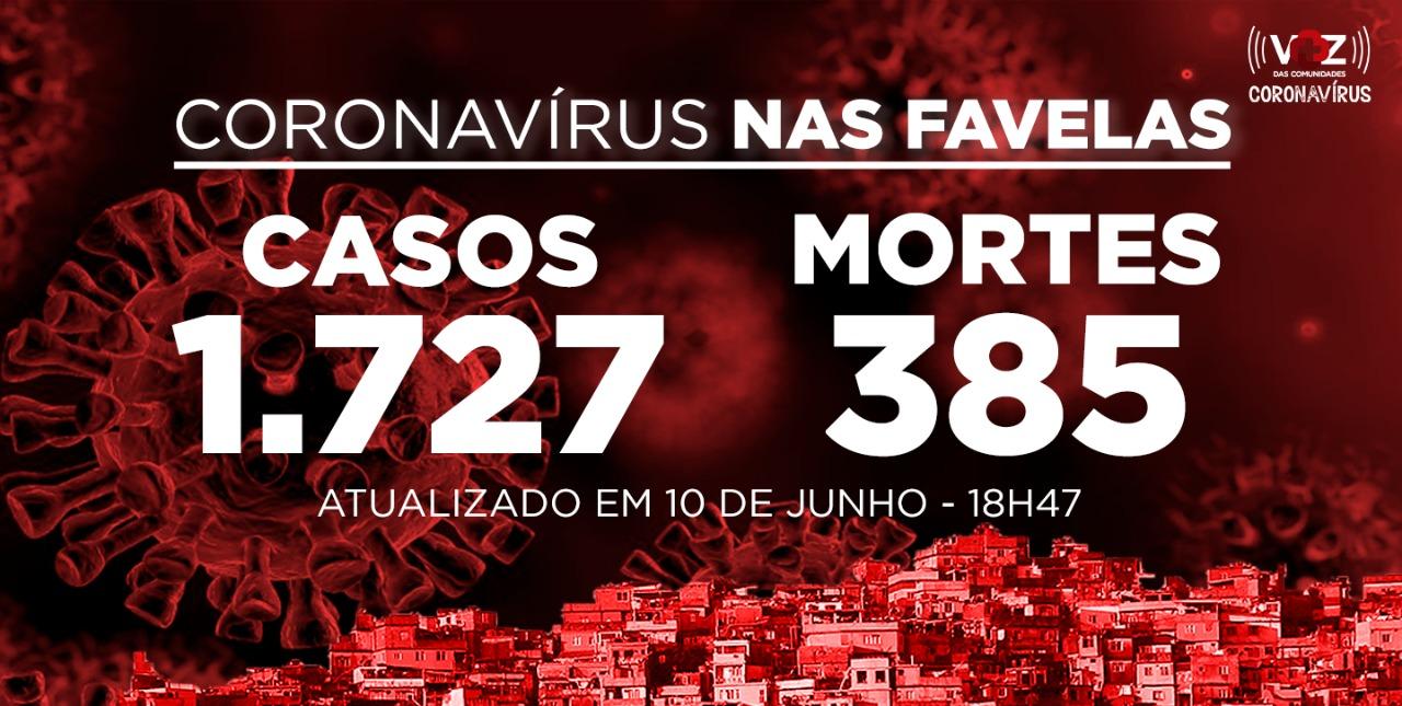 Favelas do Rio registram 31 novos casos e 6 mortes de Covid-19 nesta quarta-feira (10)