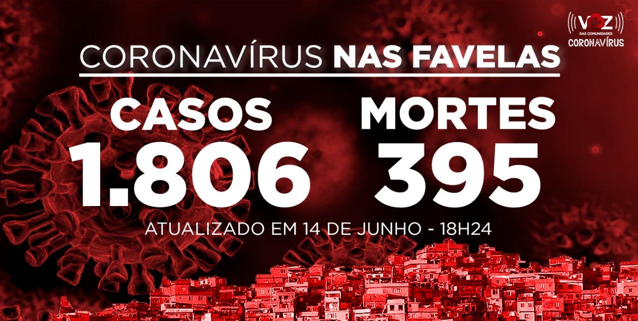 Favelas do Rio registram 7  novos casos e 1 morte de Covid-19 neste domingo (14)