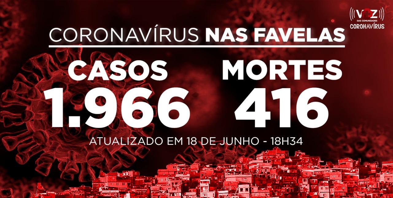 Favelas do Rio registram 18 novos casos e 5 mortes de Covid-19 nesta quinta-feira (18)