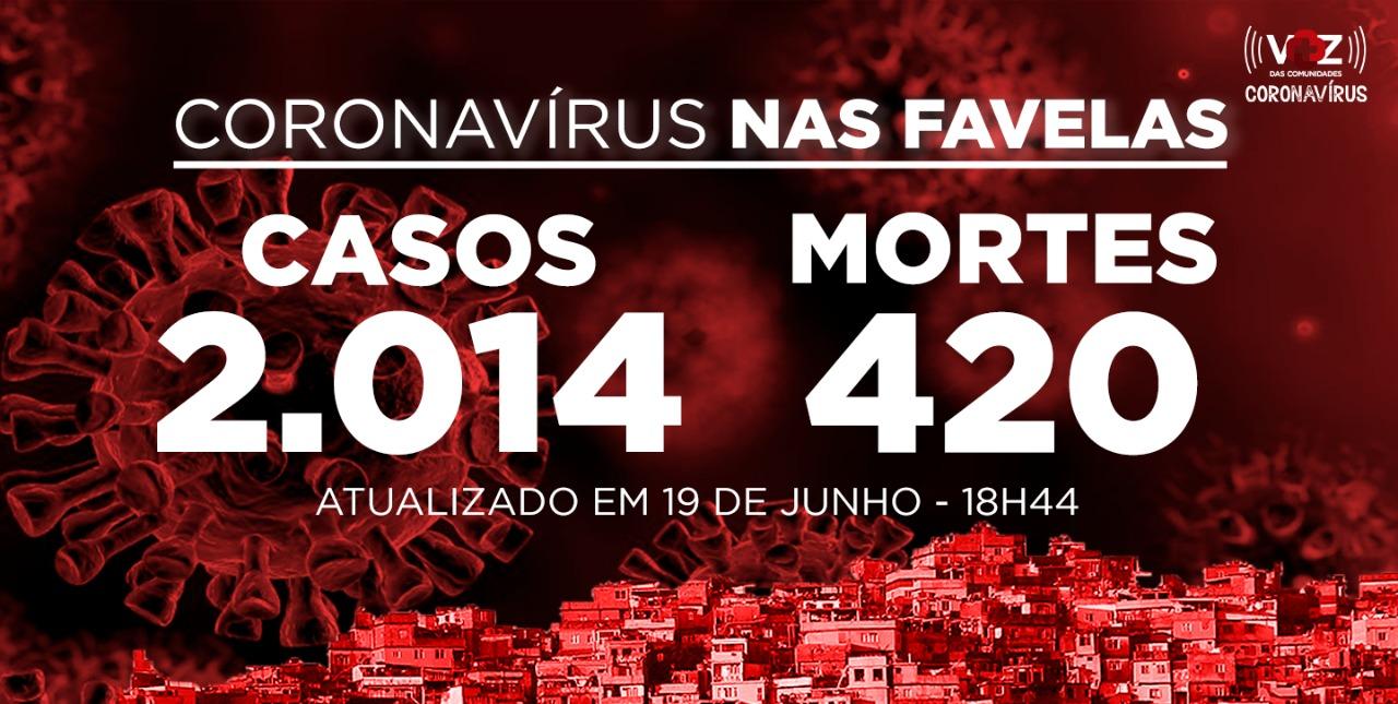 Favelas do Rio registram 48 novos casos e 4 mortes de Covid-19 nesta sexta-feira (19)