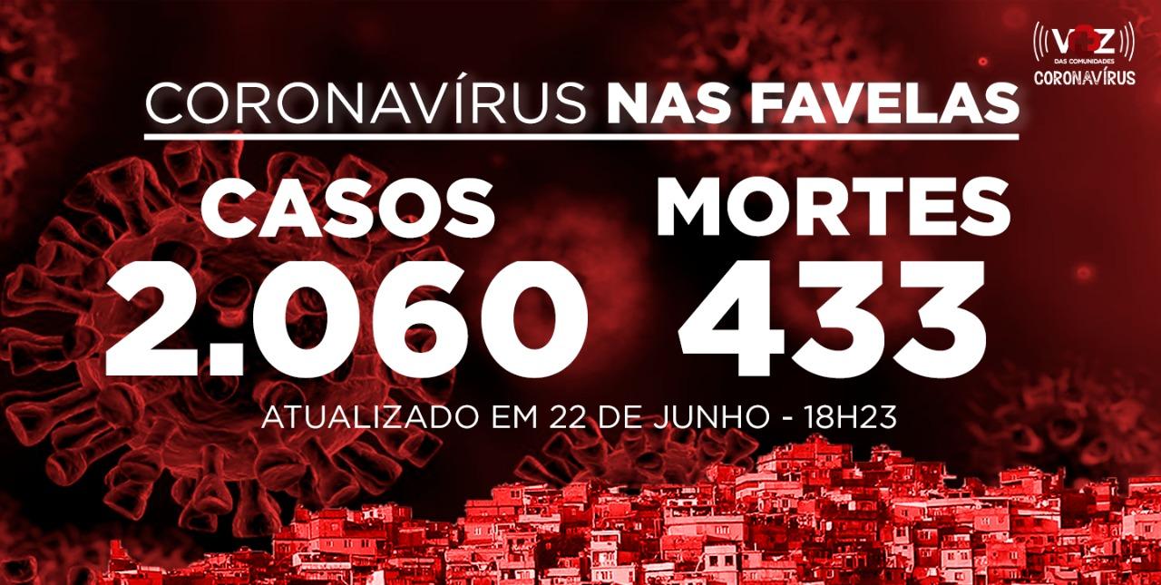 Favelas do Rio registram 11 novos casos e 3 mortes de Covid-19 nesta segunda-feira (22)
