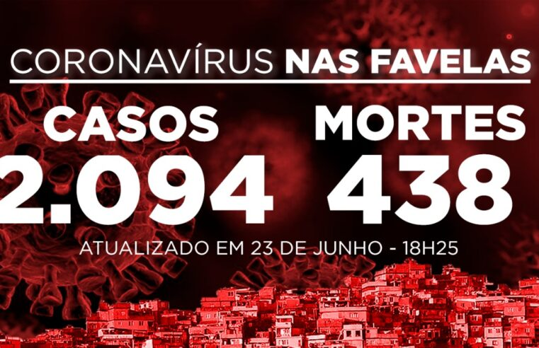 Favelas do Rio registram 34 novos casos e 5 mortes de Covid-19 nesta terça-feira (23)