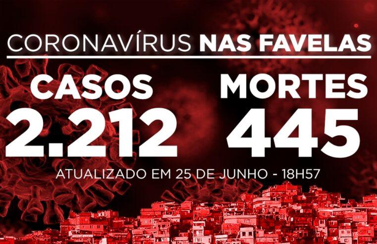 Favelas do Rio registram 88 novos casos e 4 mortes de Covid-19 nesta quinta-feira (25)