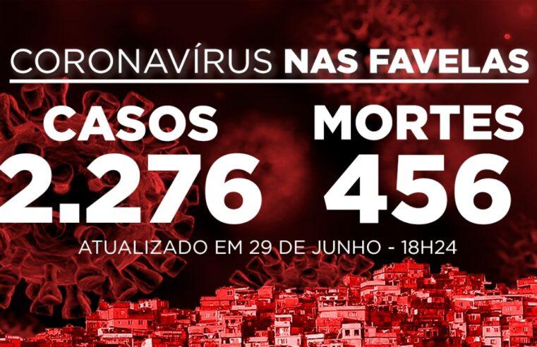 Favelas do Rio registram 4 novos casos de Covid-19 nesta segunda-feira (29)