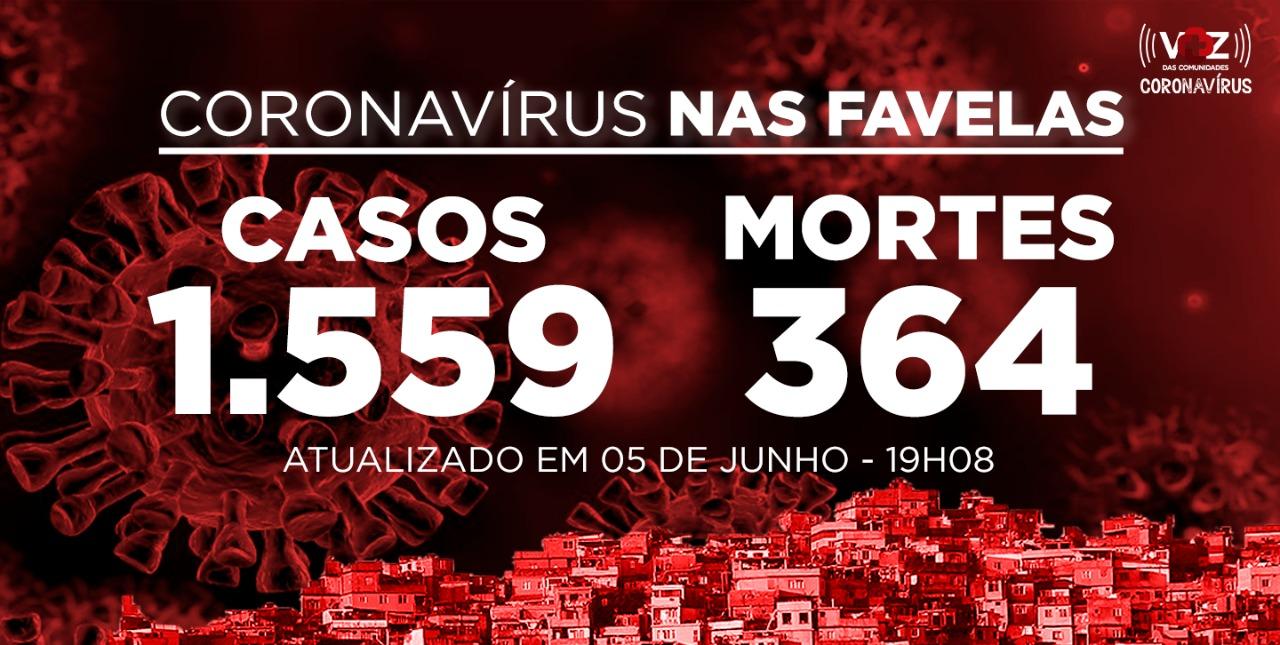 Favelas do Rio registram 85 novos casos e 2 mortes de Covid-19 nesta sexta-feira (05)
