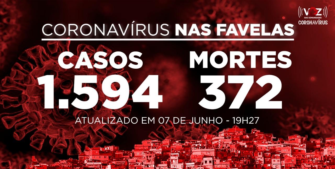 Favelas do Rio registram 35 novos casos e 8 mortes de Covid-19 neste domingo (07)