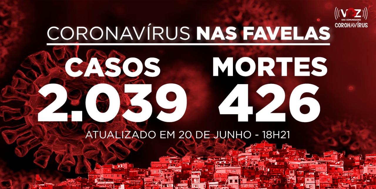 Favelas do Rio registram 25 novos casos e 6 mortes de Covid-19 neste sábado (20)