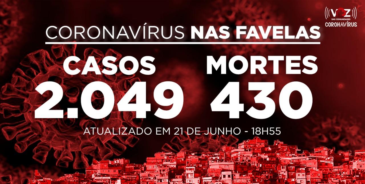 Favelas do Rio registram 10 novos casos e 4 mortes de Covid-19 neste domingo (21)