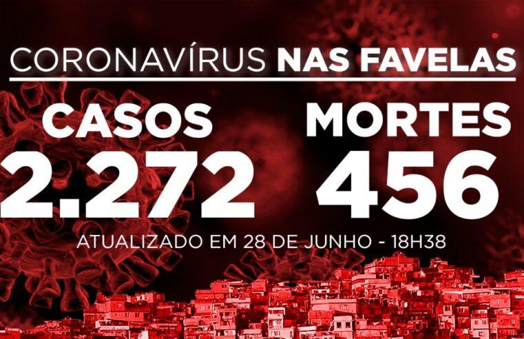 Favelas do Rio registram 16 novos casos e 3 mortes de Covid-19 neste domingo (28)