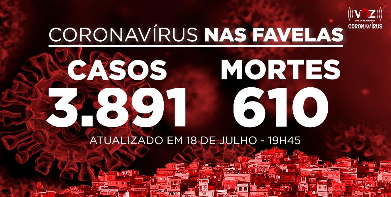 Favelas do Rio registram 72 novos casos e 2 mortes de Covid-19 neste sábado (18)