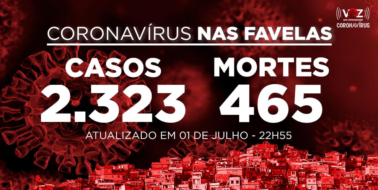 Favelas do Rio registram 32  novos casos e 5 mortes de Covid-19 nesta quarta-feira (01)